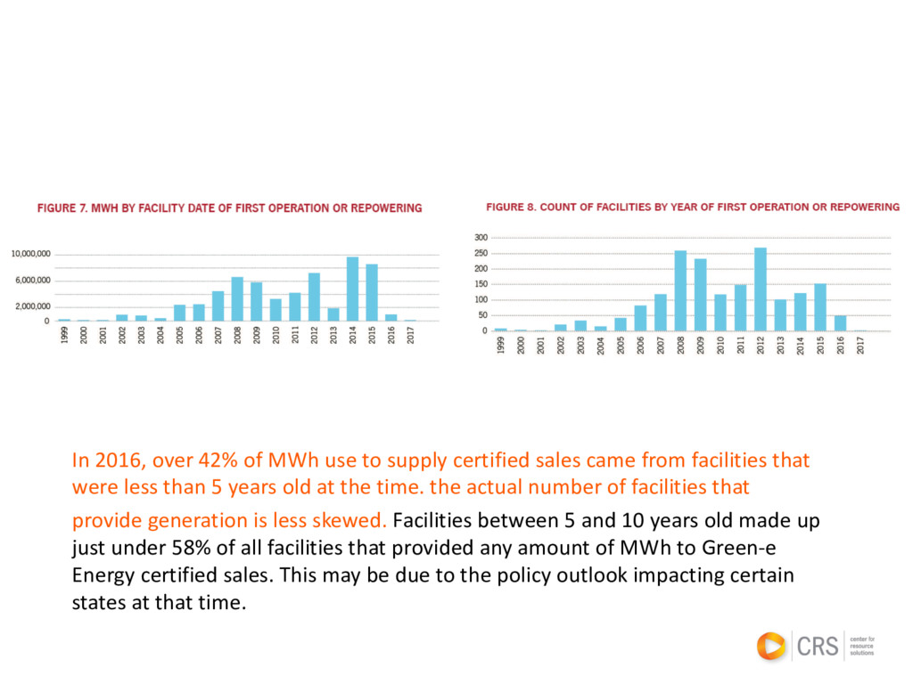 In 2016, over 42% of MWh use to supply certifie...