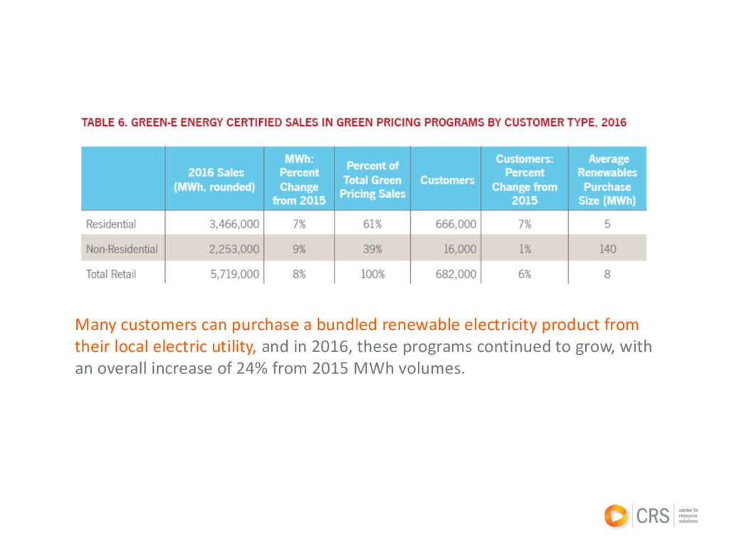 Many customers can purchase a bundled renewable...