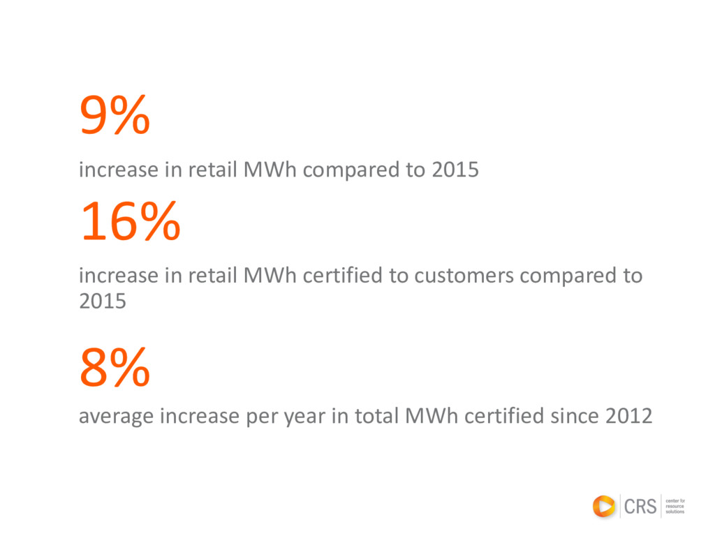9% increase in retail MWh compared to 2015 16% ...
