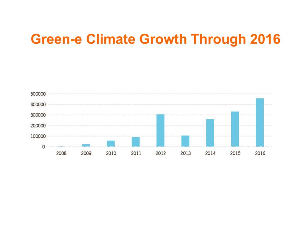 Green-e Climate Growth Through 2016