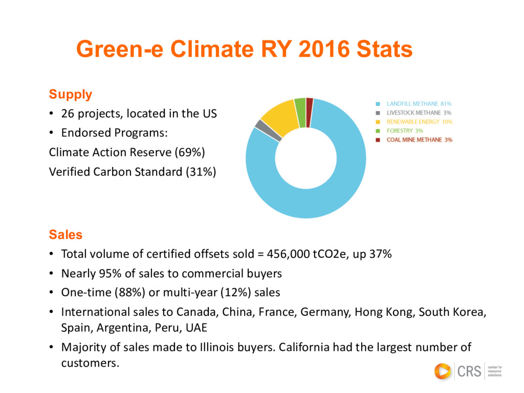 Green-e Climate RY 2016 Stats Supply • 26 proje...