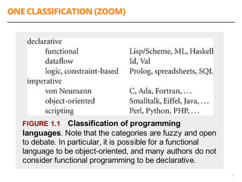 ONE CLASSIFICATION (ZOOM) 15
