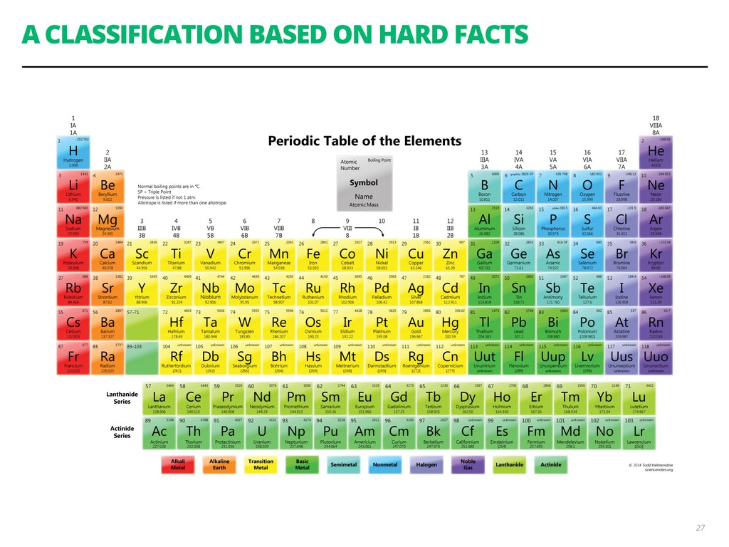 A CLASSIFICATION BASED ON HARD FACTS 27