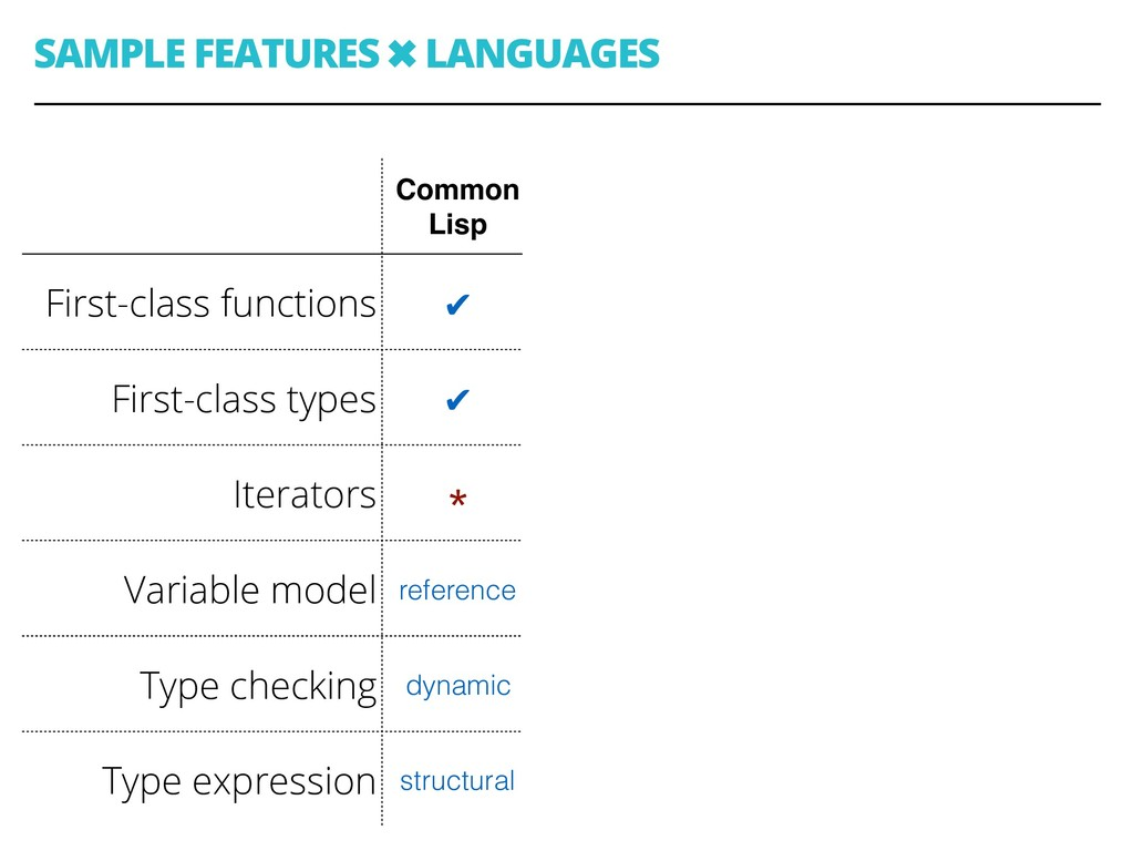 SAMPLE FEATURES ✖ LANGUAGES 39 Common Lisp C Ja...