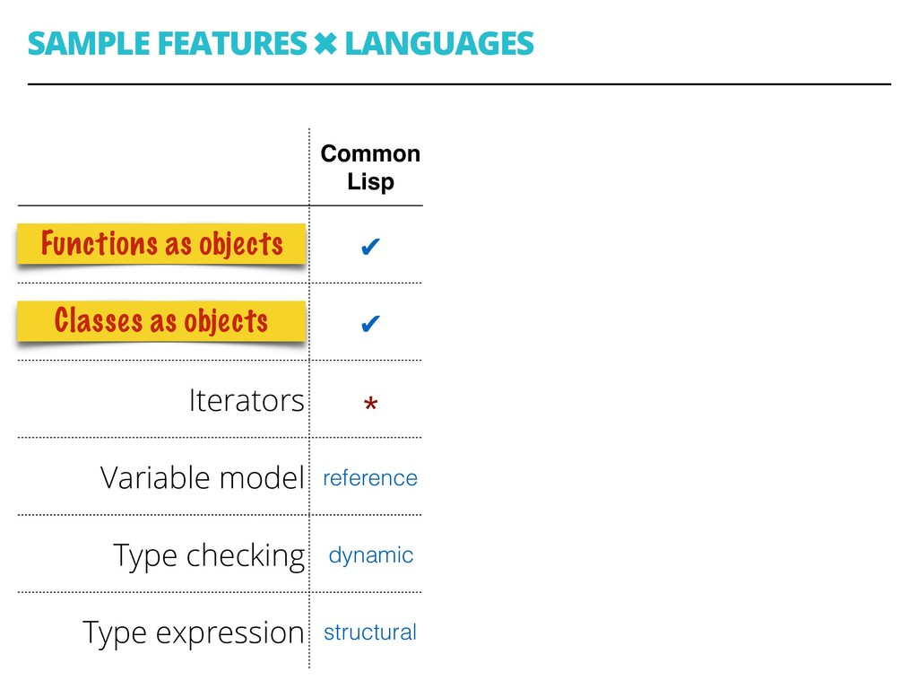 SAMPLE FEATURES ✖ LANGUAGES 40 Common Lisp C Ja...