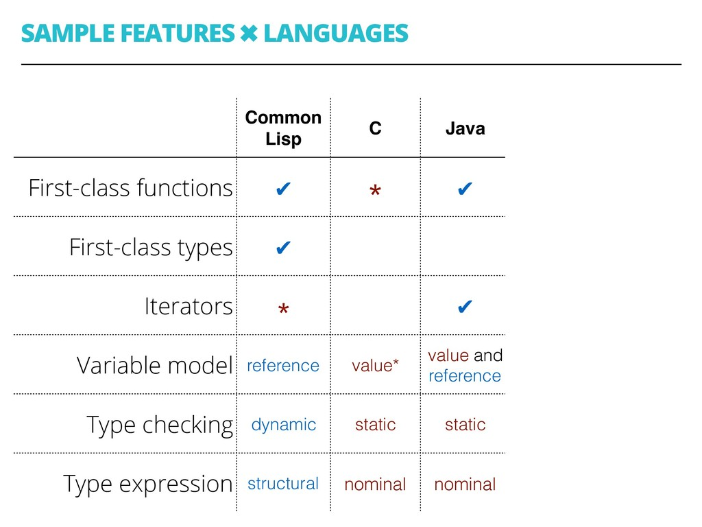 SAMPLE FEATURES ✖ LANGUAGES 42 Common Lisp C Ja...