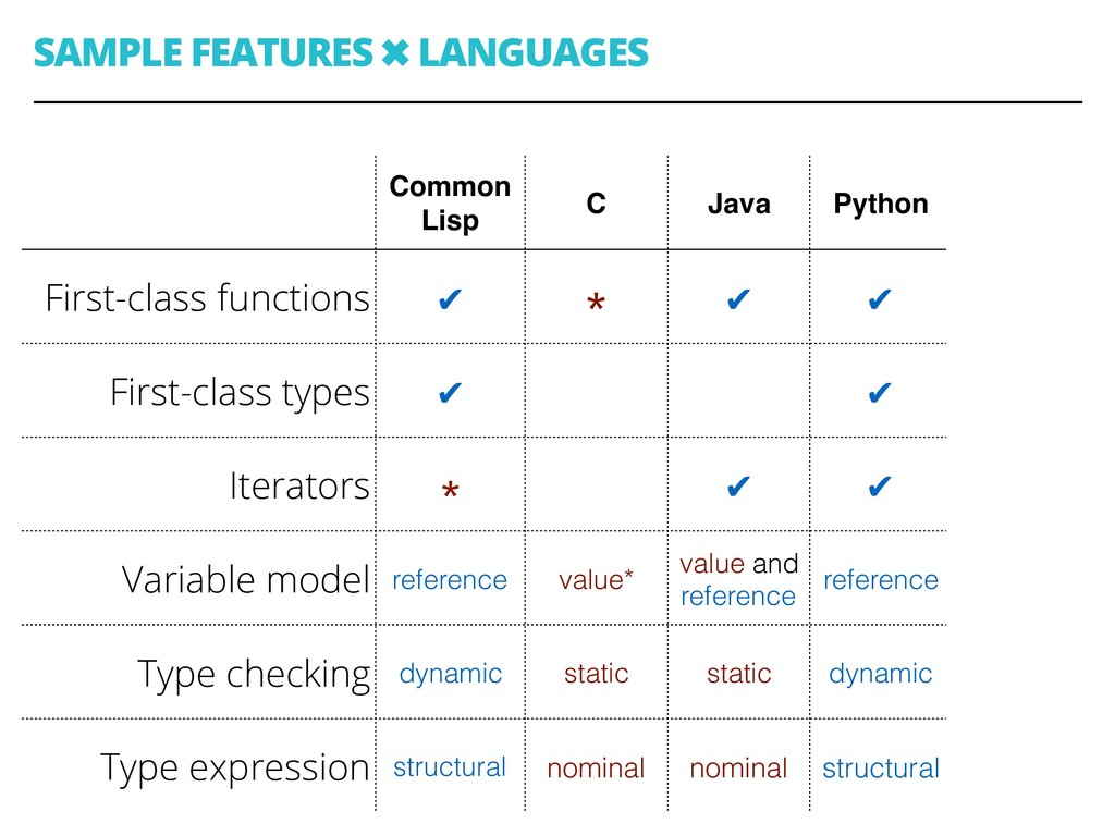 SAMPLE FEATURES ✖ LANGUAGES 43 Common Lisp C Ja...