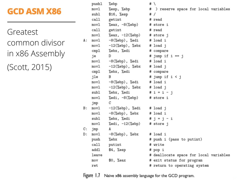 GCD ASM X86 Greatest
