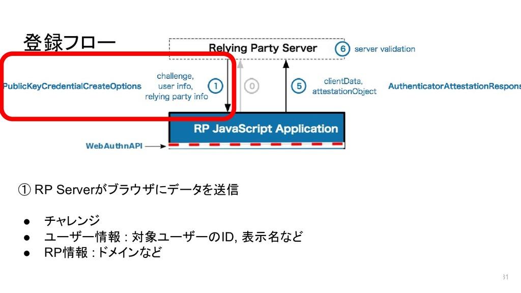 登録フロー 31 ① RP Serverがブラウザにデータを送信 ● チャレンジ ● ユーザー...