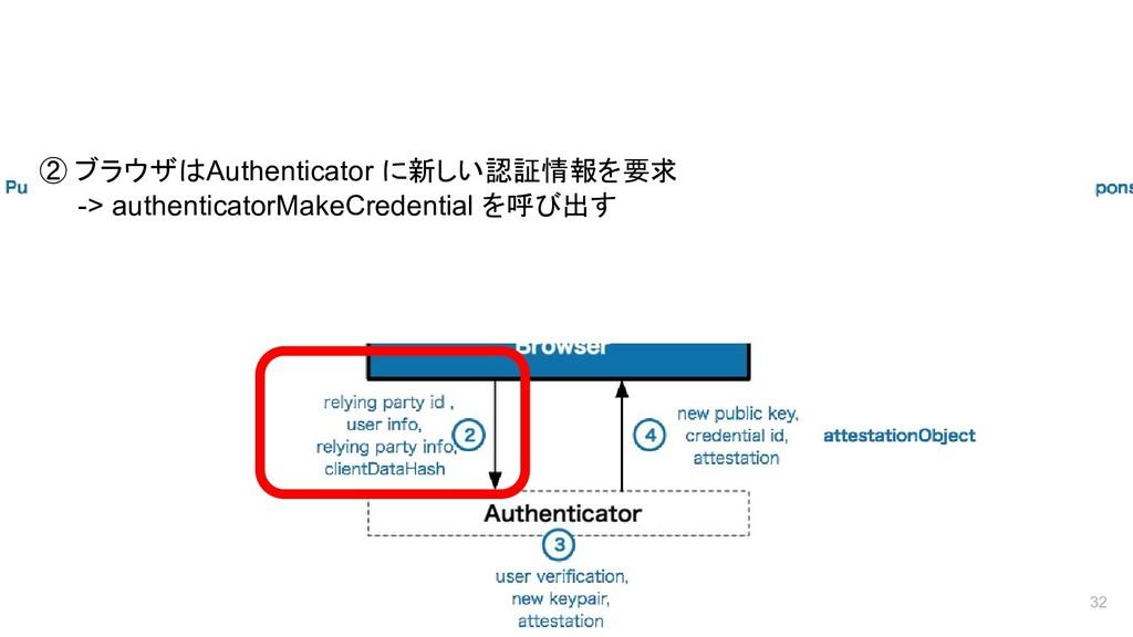 登録フロー 32 ② ブラウザはAuthenticator に新しい認証情報を要求 -> au...
