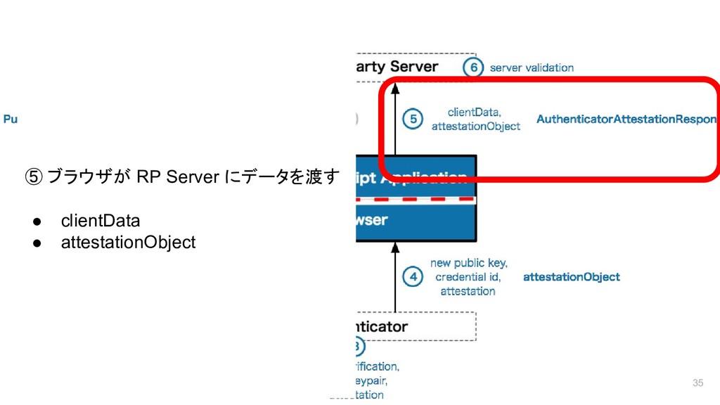 登録フロー 35 ⑤ ブラウザが RP Server にデータを渡す ● clientData...