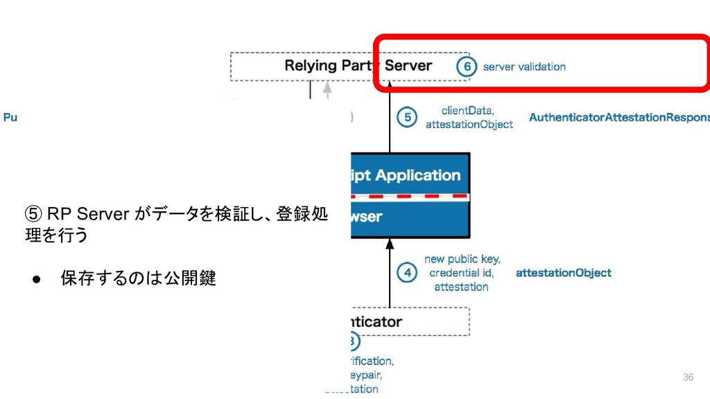 36 ⑤ RP Server がデータを検証し、登録処 理を行う ● 保存するのは公開鍵