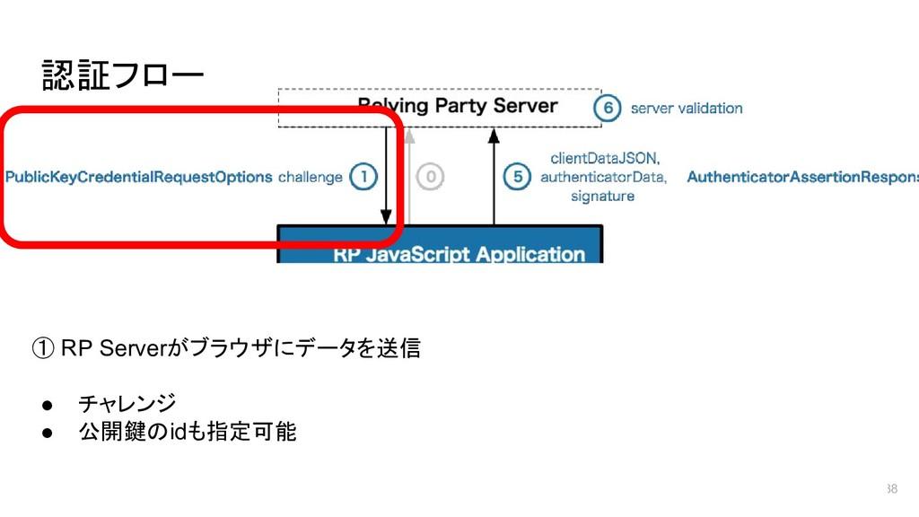 認証フロー 38 ① RP Serverがブラウザにデータを送信 ● チャレンジ ● 公開鍵の...