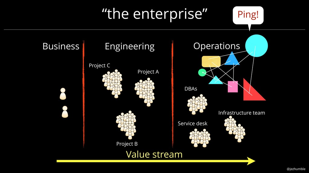 """@jezhumble """"the enterprise"""" Project A Project B..."""