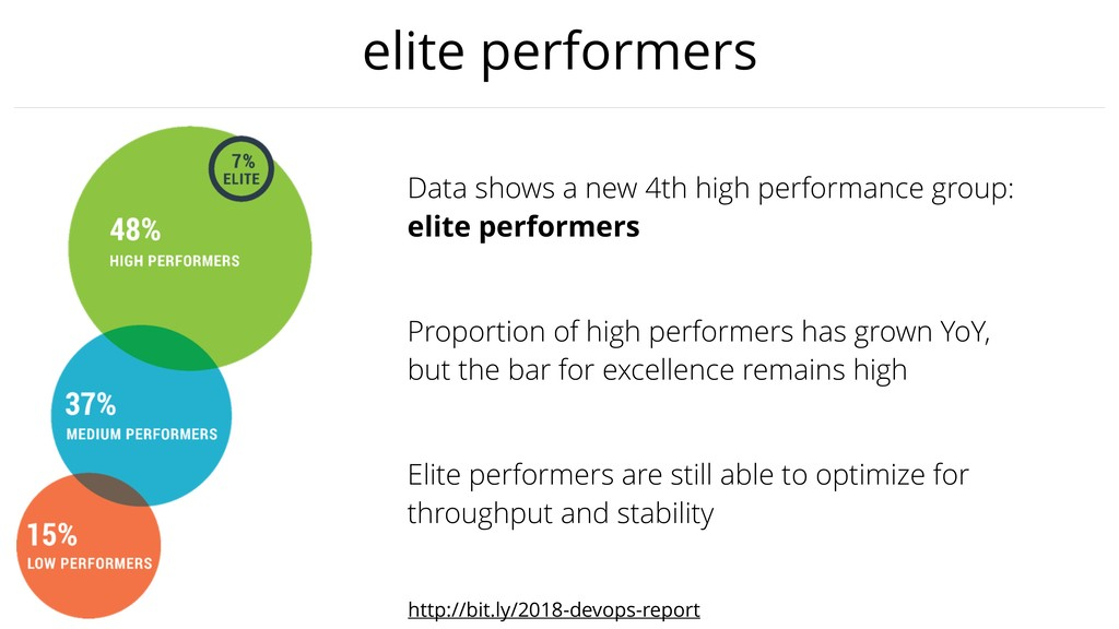 elite performers http://bit.ly/2018-devops-repo...
