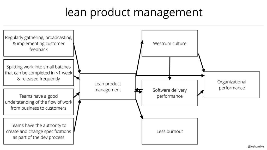 @jezhumble lean product management Regularly ga...