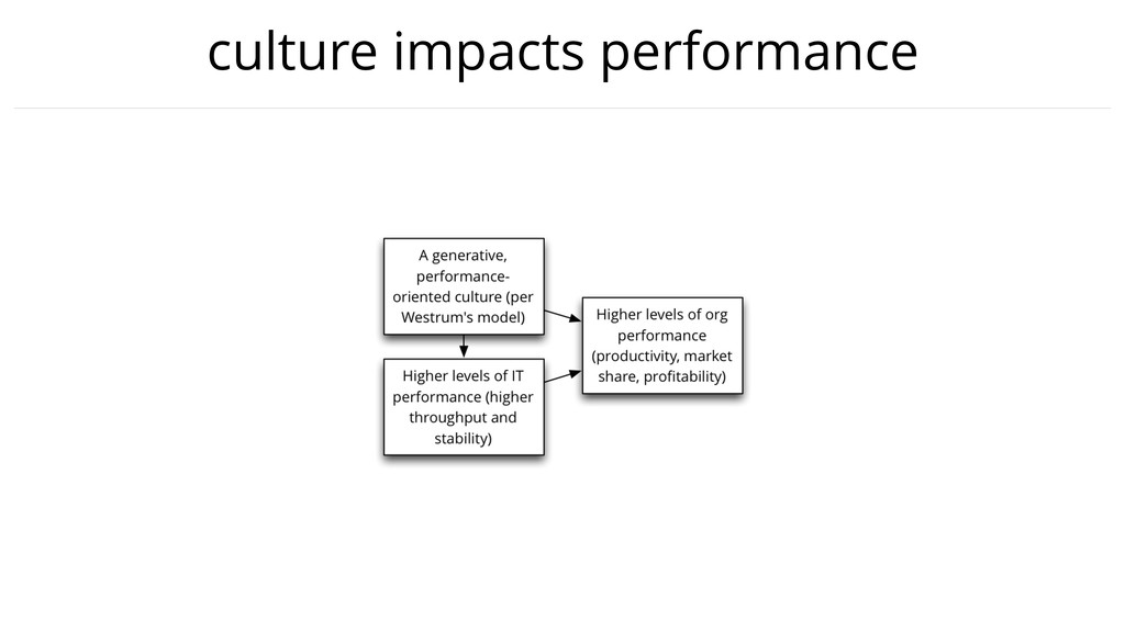 culture impacts performance