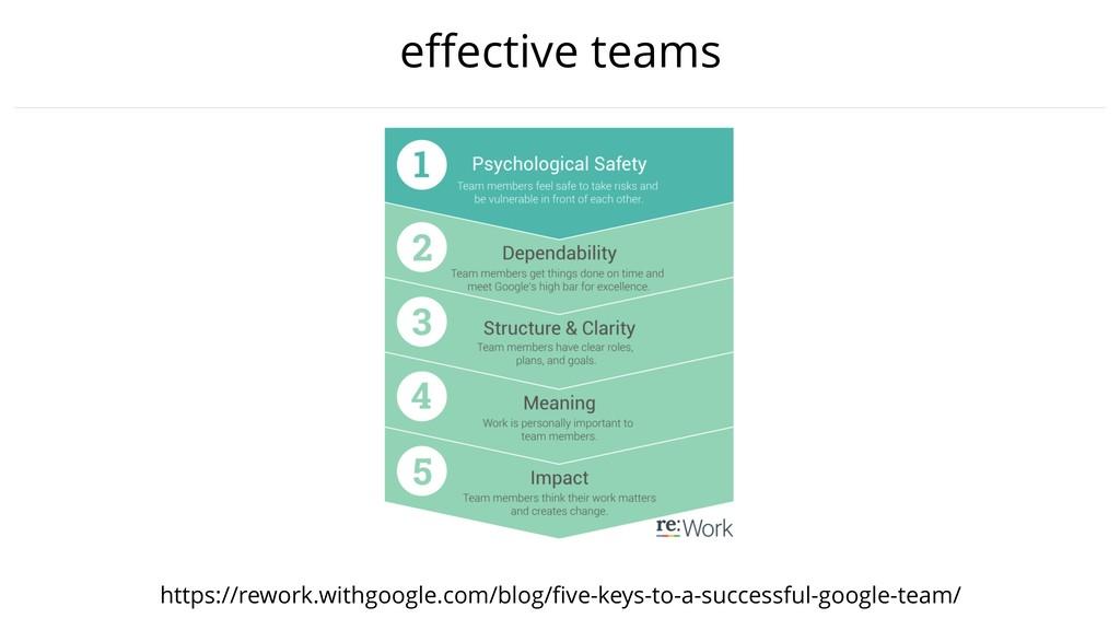 effective teams https://rework.withgoogle.com/bl...