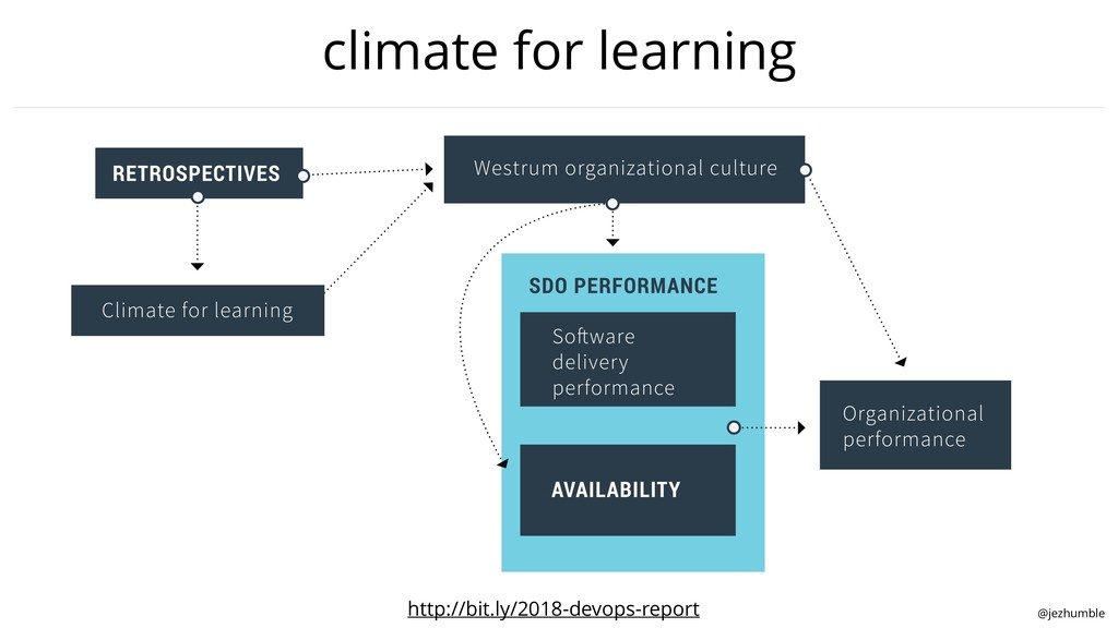 @jezhumble climate for learning http://bit.ly/2...