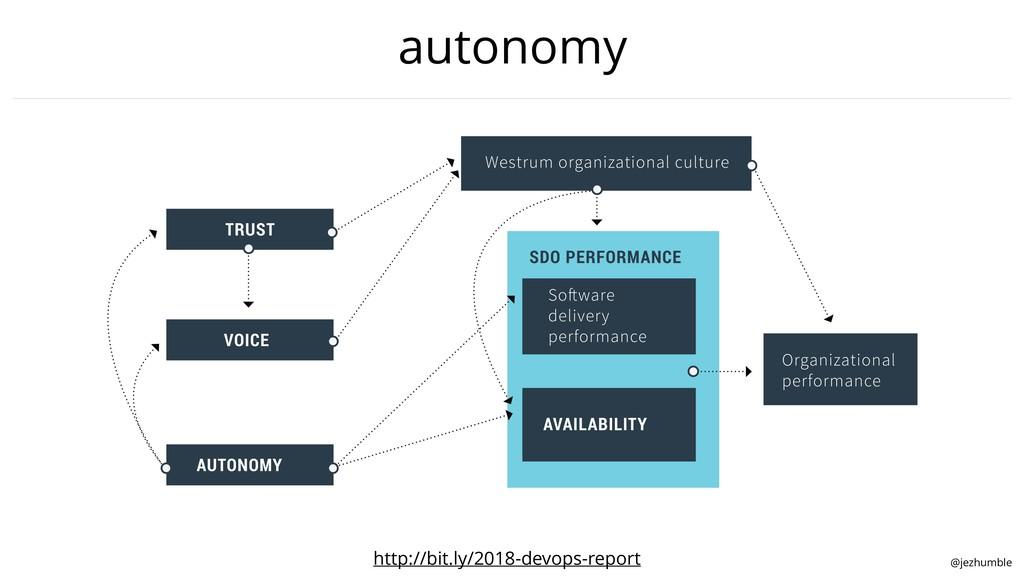 @jezhumble autonomy http://bit.ly/2018-devops-r...