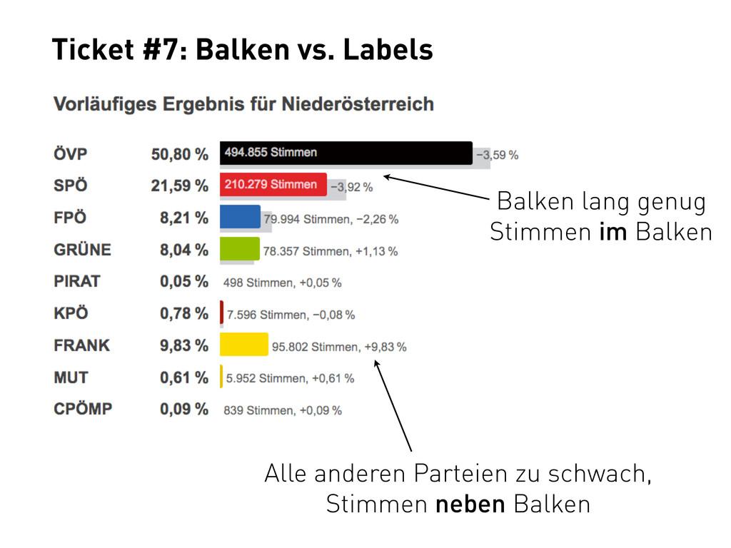 Ticket #7: Balken vs. Labels Balken lang genug ...