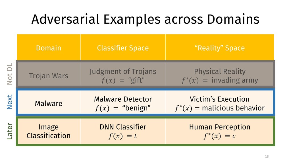 Adversarial Examples across Domains 13 Domain C...