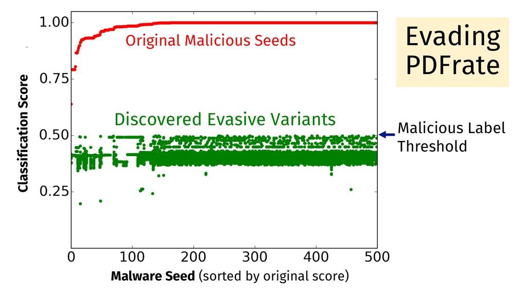 Malicious Label Threshold Original Malicious Se...