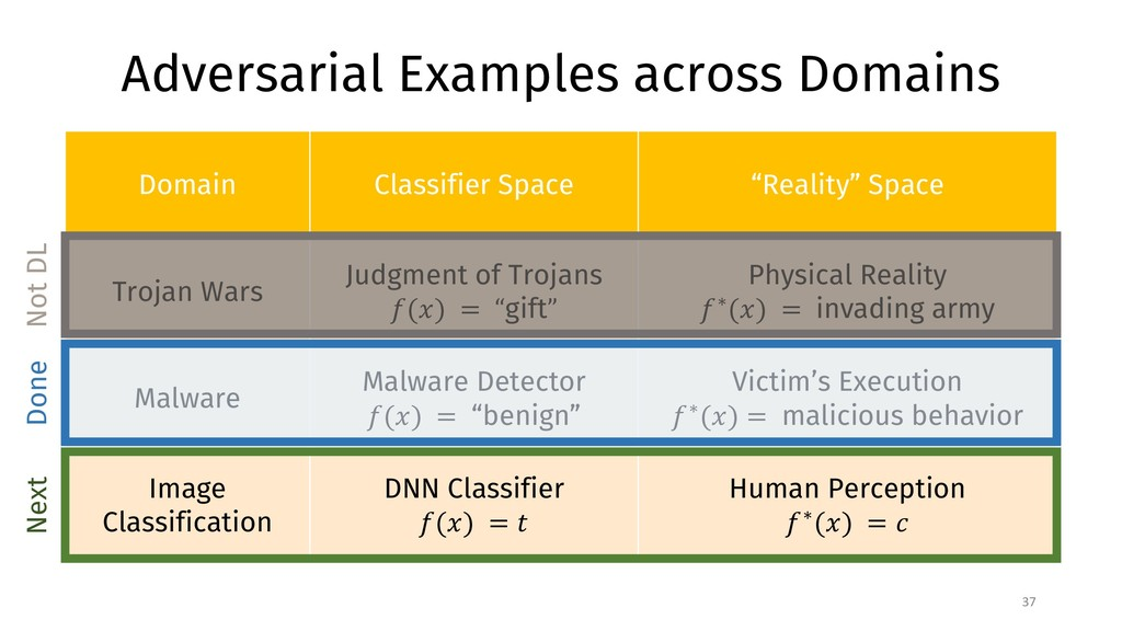 Adversarial Examples across Domains 37 Domain C...