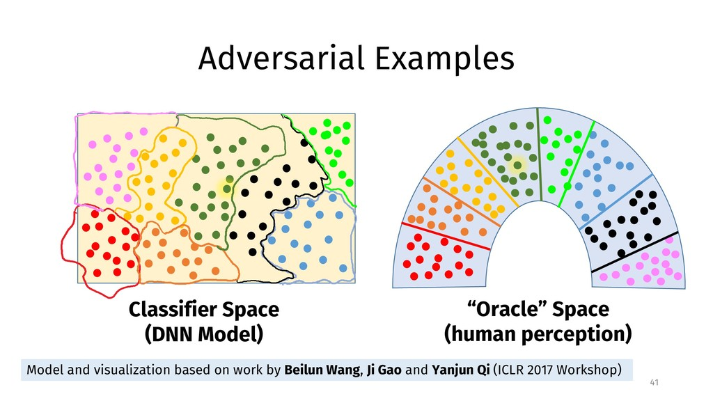 Adversarial Examples 41 Model and visualization...