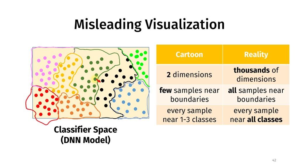 Misleading Visualization 42 Cartoon Reality 2 d...
