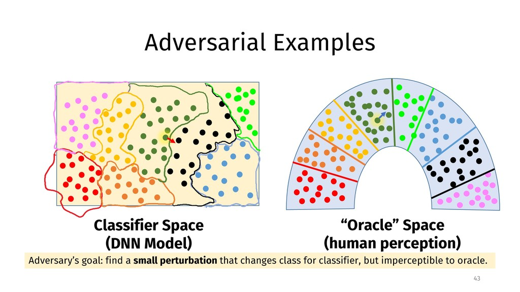 Adversarial Examples 43 Adversary's goal: find ...