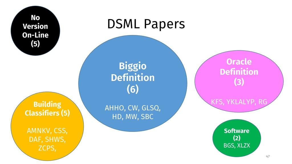 DSML Papers 47 Biggio Definition (6) No Version...