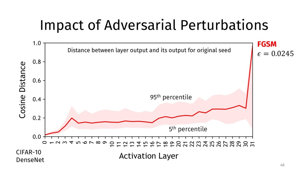 Impact of Adversarial Perturbations 48 Distance...