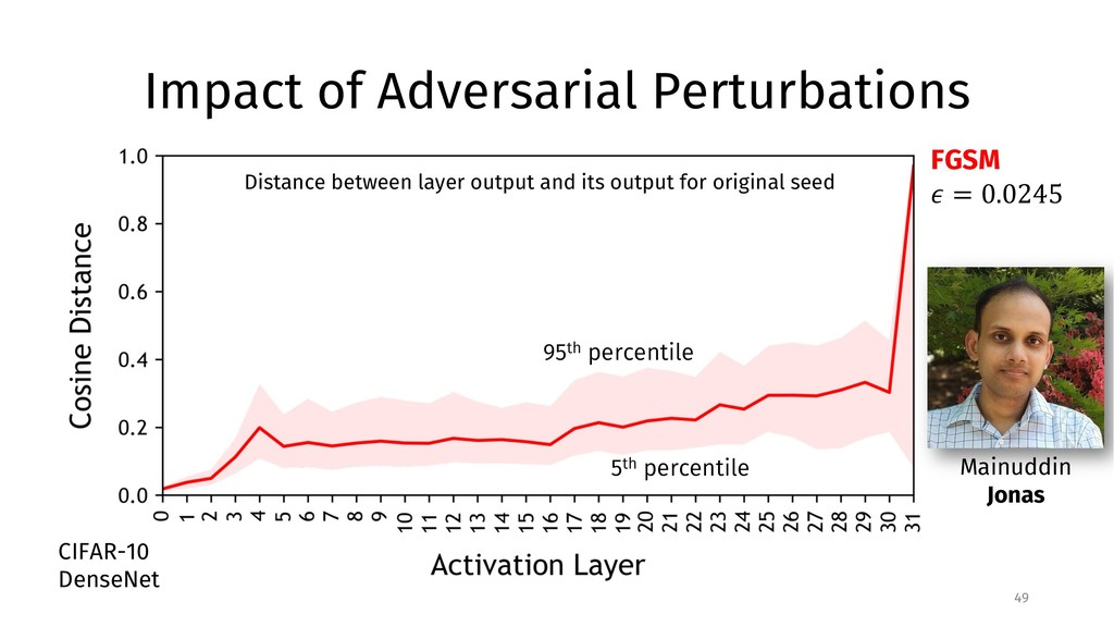 Impact of Adversarial Perturbations 49 Distance...