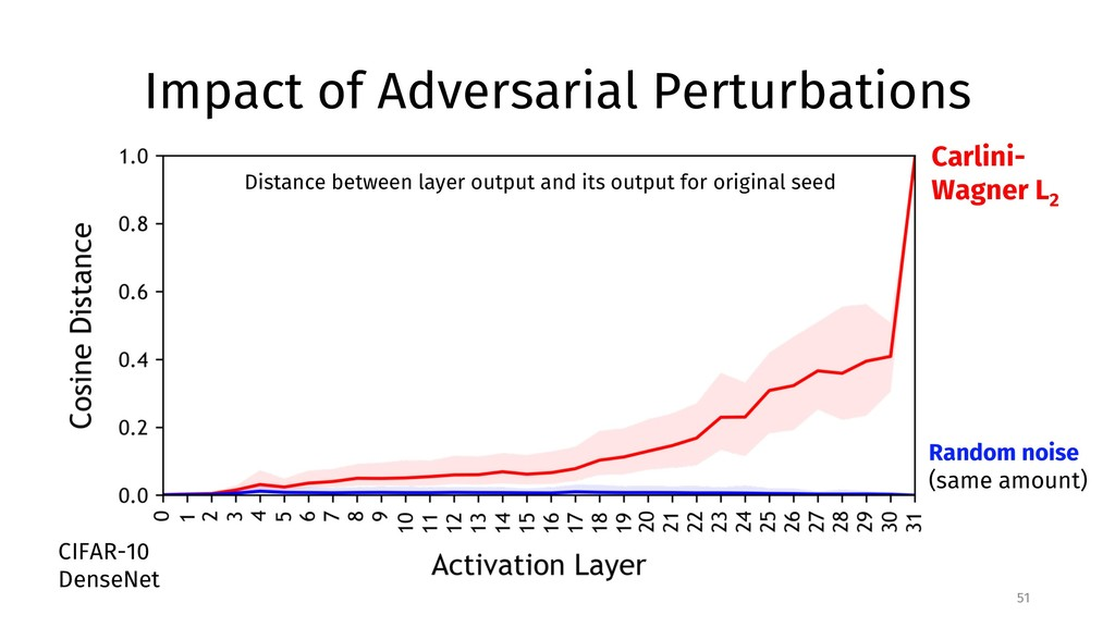 Impact of Adversarial Perturbations 51 Distance...