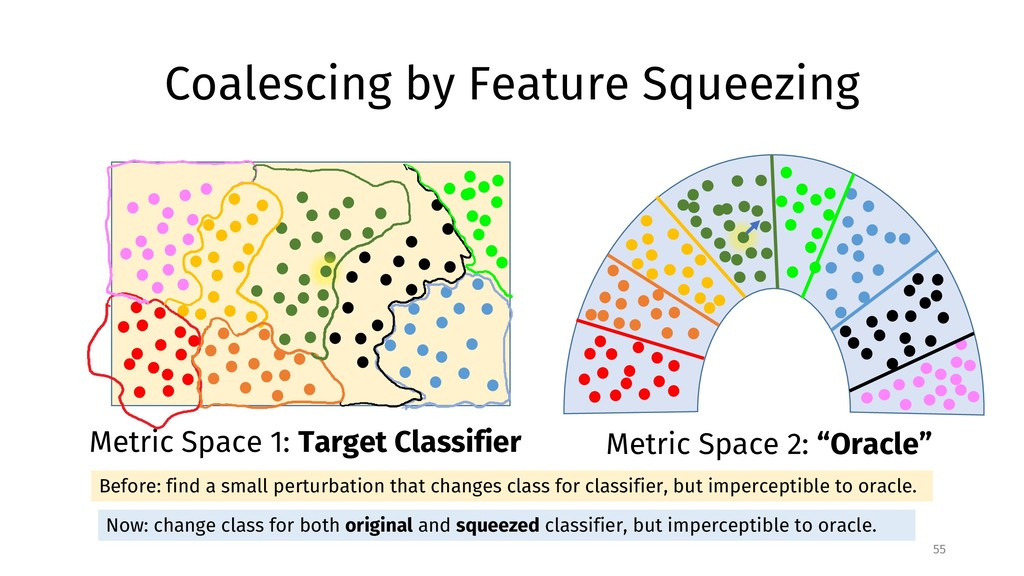 Coalescing by Feature Squeezing 55 Metric Space...