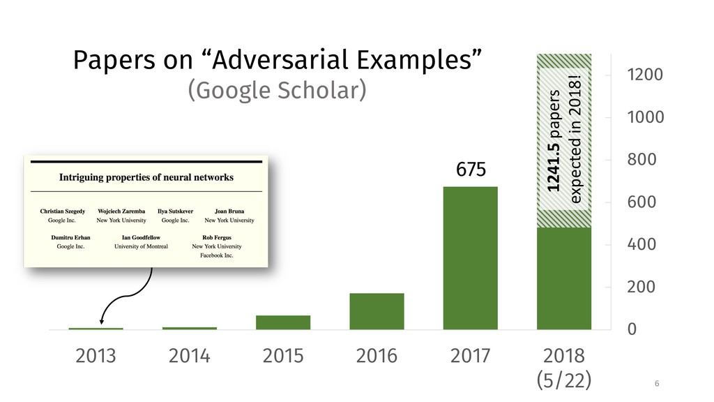 "6 Papers on ""Adversarial Examples"" (Google Scho..."