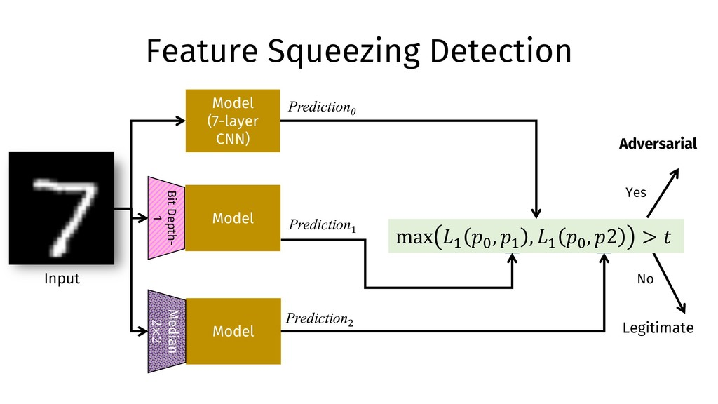 Feature Squeezing Detection Model (7-layer CNN)...