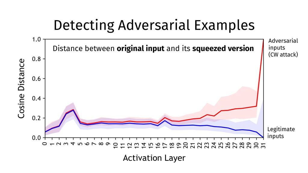Detecting Adversarial Examples Distance between...