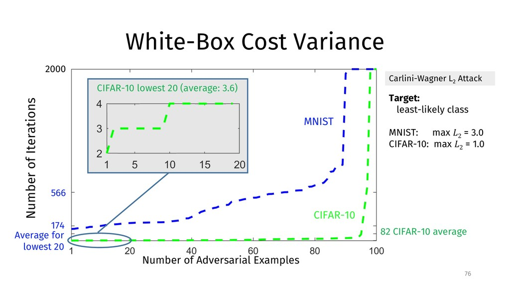 White-Box Cost Variance 76 CIFAR-10 MNIST Numbe...