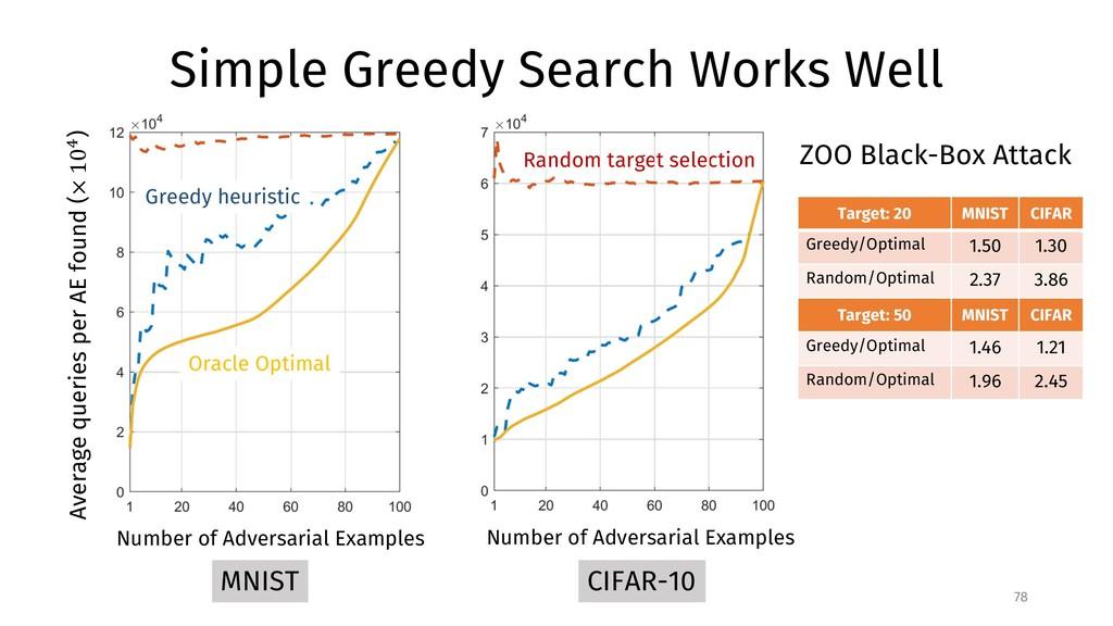 78 CIFAR-10 Average queries per AE found (× 10$...