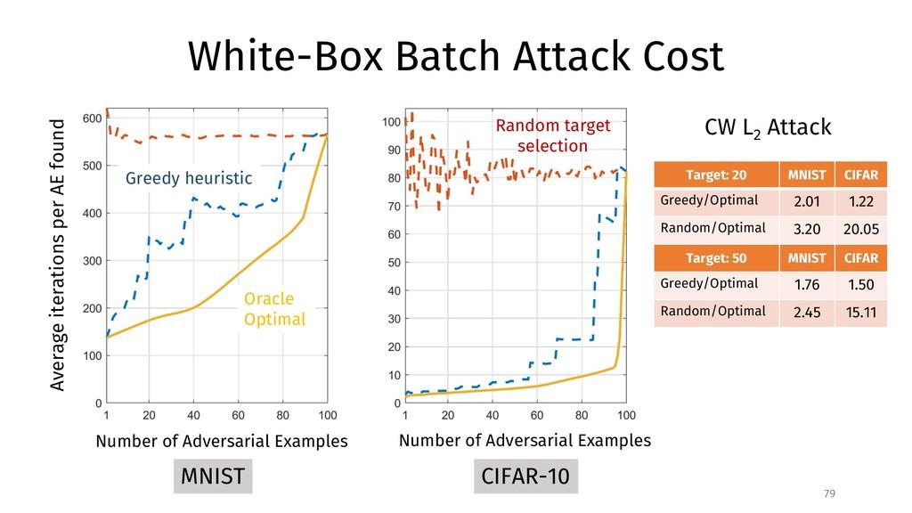 White-Box Batch Attack Cost 79 Random target se...