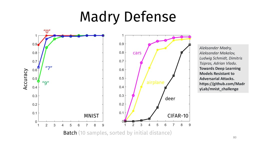 "Madry Defense 80 Accuracy ""9"" ""7"" ""0"" Batch (10..."