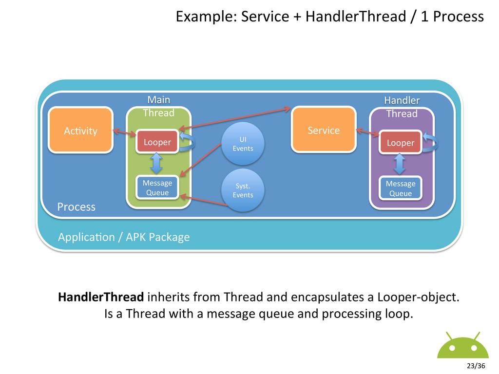 Ac7vity  Main  Thread        ...