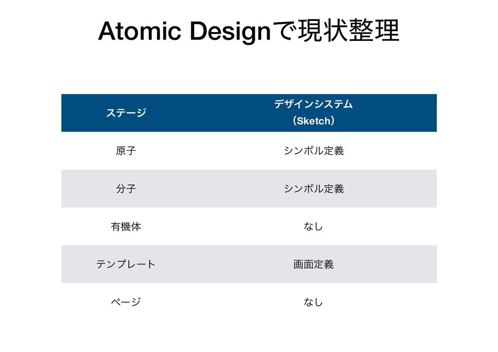 Atomic DesignͰݱঢ়ཧ εςʔδ σβΠϯγεςϜ ʢSketchʣ ݪࢠ γϯ...