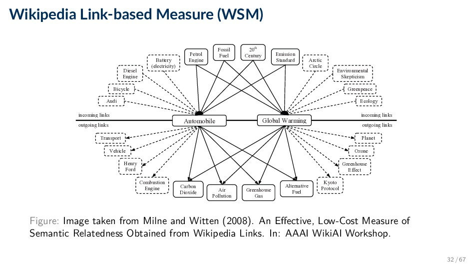 Wikipedia Link-based Measure (WSM) documents, t...