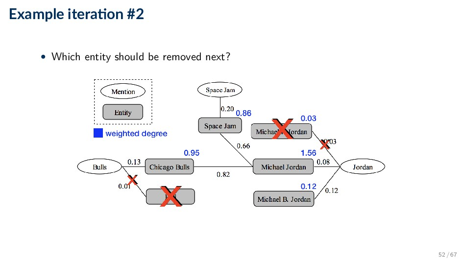 Example itera on #2 • Which entity should be re...