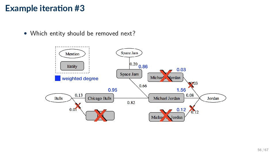 Example itera on #3 • Which entity should be re...
