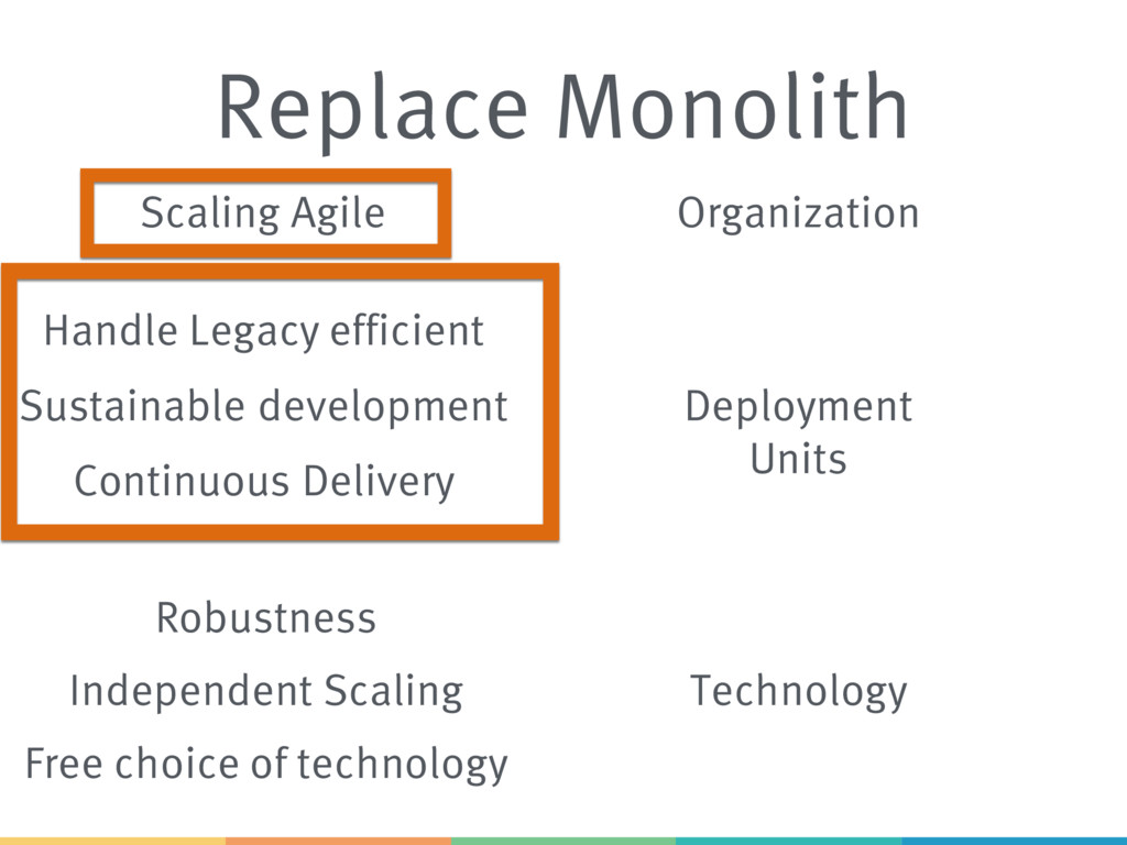Replace Monolith Scaling Agile Sustainable deve...
