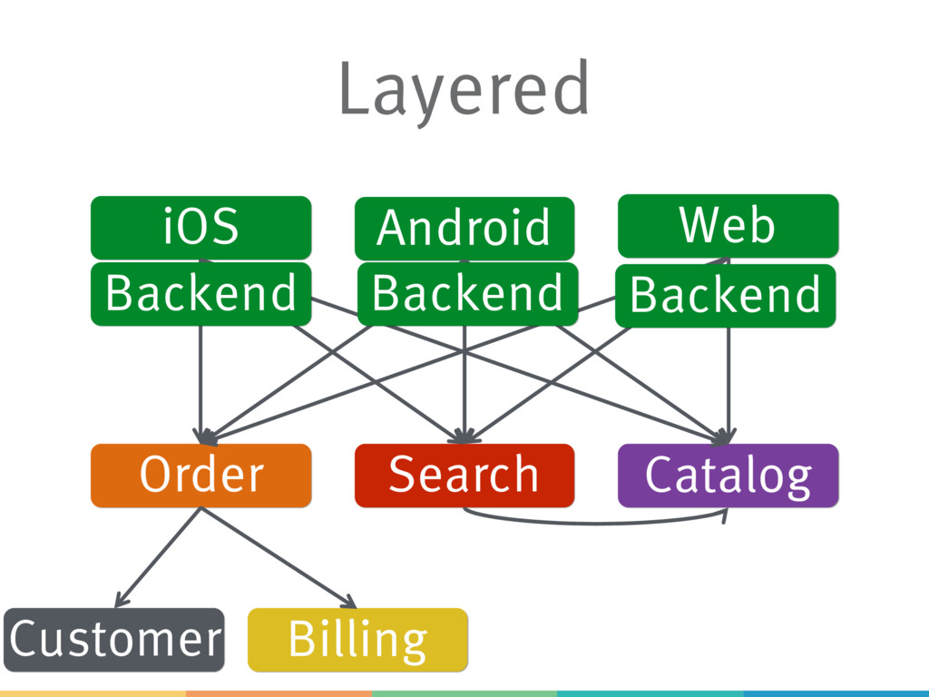 Layered iOS Android Web Order Search Catalog Bi...